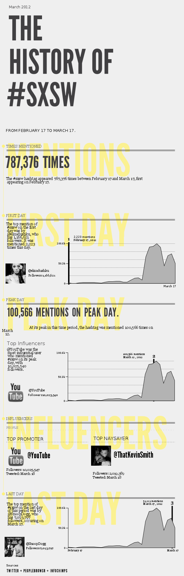 infographic11221 20613 1pceni5 SXSW bangs out the #hashtags